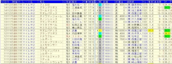 マイルCS過去10年、同年安田記念組の好走データ1