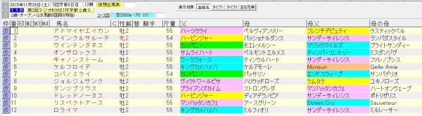 京都2歳ステークス 2015 血統表