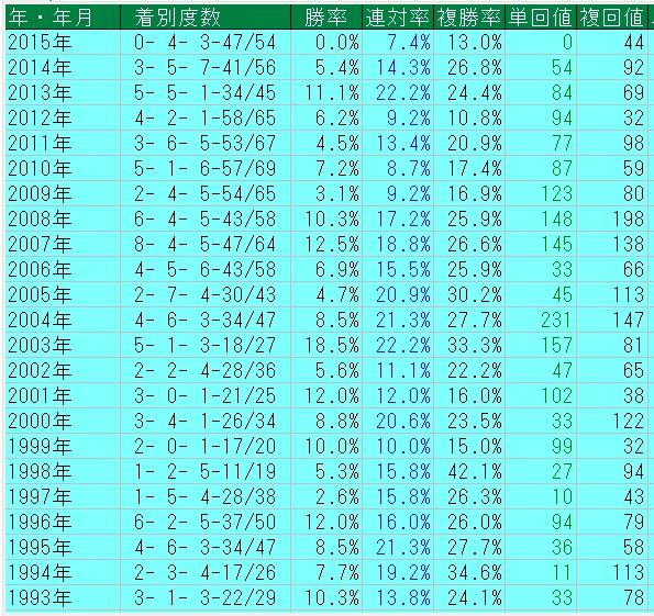 社台F生産馬の年別G1成績
