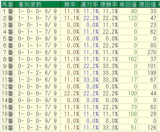 阪神JF2015 過去9回馬番別成績