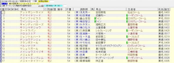阪神ジュベナイルフィリーズ 2015 出走予定馬(賞金上位)