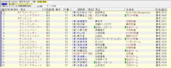 チャンピオンズカップ 2015 出走予定馬