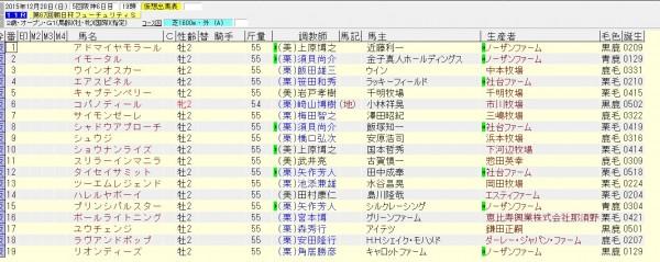 朝日杯フューチュリティステークス 2015 出走予定馬