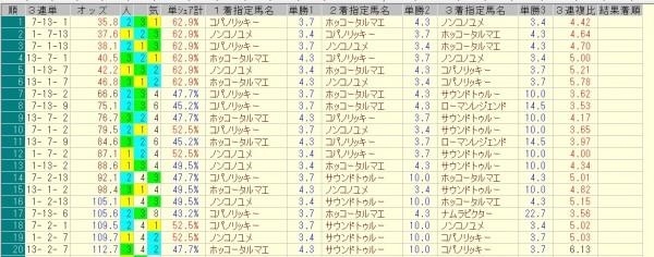 チャンピオンズカップ 2015 前日オッズ 三連単人気順