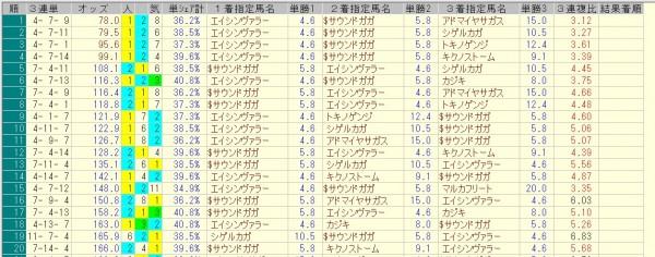 カペラステークス 2015 前日オッズ 三連単人気順
