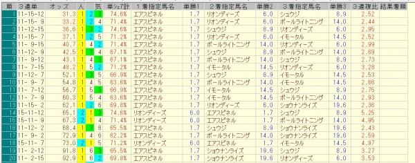 朝日杯フューチュリティステークス 2015 前日オッズ 三連単人気順