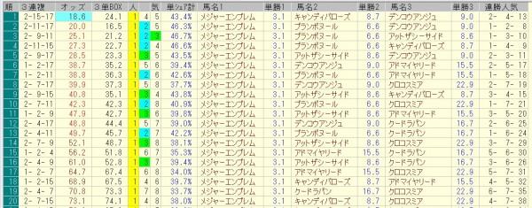 阪神ジュベナイルフィリーズ 2015 前日オッズ 三連複人気順