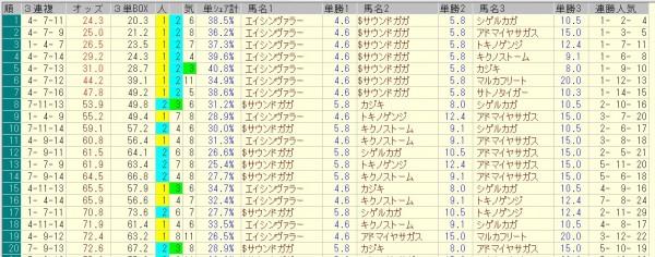 カペラステークス 2015 前日オッズ 三連複人気順