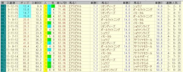 朝日杯フューチュリティステークス 2015 前日オッズ 三連複人気順