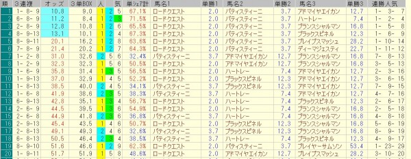 ホープフルステークス 2015 前日オッズ 三連複人気順