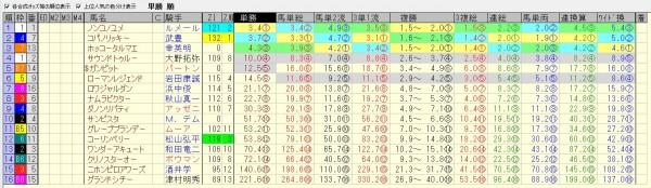 チャンピオンズカップ 2015 前日オッズ 合成オッズ(単勝人気順)