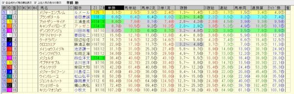 阪神ジュベナイルフィリーズ 2015 前日オッズ 合成オッズ(単勝人気順)