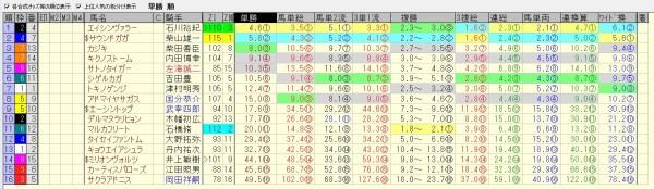 カペラステークス 2015 前日オッズ 合成オッズ(単勝人気順)