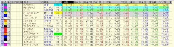 朝日杯フューチュリティステークス 2015 前日オッズ 合成オッズ(単勝人気順)