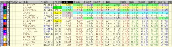 有馬記念 2015 前日オッズ 合成オッズ(単勝人気順)