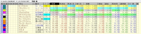 ホープフルステークス 2015 前日オッズ 合成オッズ(単勝人気順)