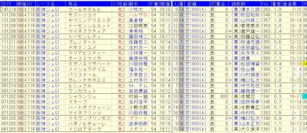 阪神ジュベナイルフィリーズ 2015 消去法データ