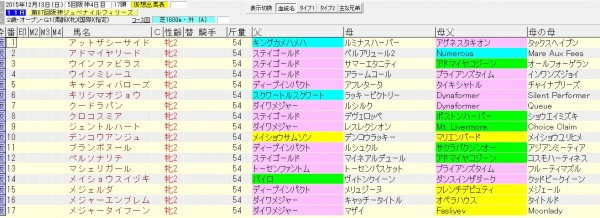 阪神ジュベナイルフィリーズ 2015 血統表(賞金上位)
