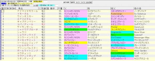 朝日杯フューチュリティステークス 2015 血統表