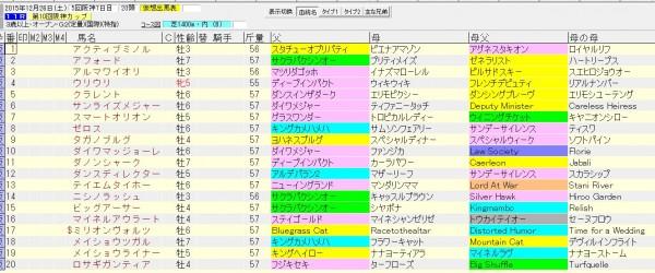 阪神カップ 2015 血統表