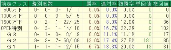 ステイヤーズS 2015 過去10年前走クラス別成績