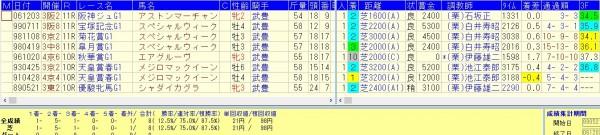 武豊騎手騎乗G1レース=単勝1倍台後半=連勝中の馬