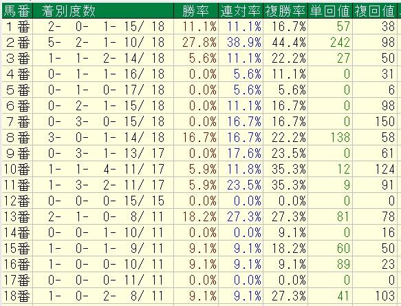 12月の阪神芝1600A=2歳戦=馬番別成績