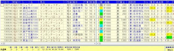 中京ダ1800で好確率で馬券になるデータ2013