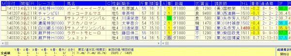中京ダ1800で好確率で馬券になるデータ2014