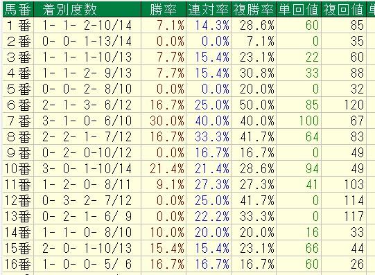 2013年以降=中京ダート1800=古馬の特別戦馬番別成績