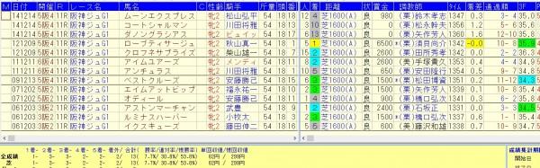 阪神JF2015 前走京都芝1400組の好走データ