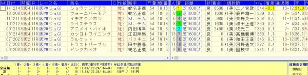 阪神JF2015 前走東京芝1400組の好走データ