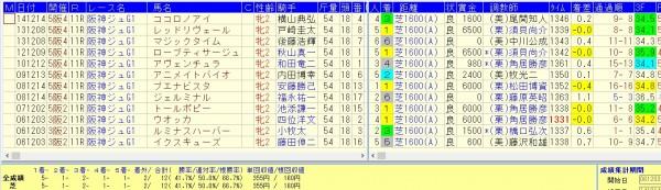 阪神JF過去9回勝率41.7%複勝率66.7%好走データ