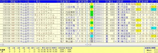 中山金杯 2016 複勝率73.3%好走データ