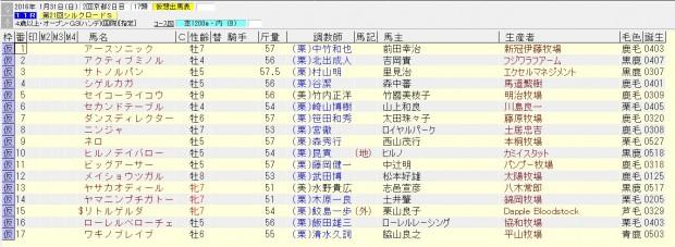 シルクロードステークス 2016 出走予定馬