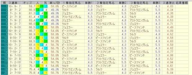 シンザン記念 2016 前日オッズ 三連単人気順