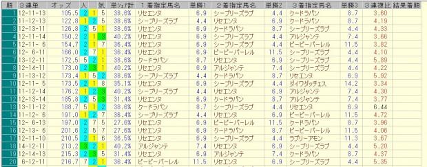 フェアリーステークス 2016 前日オッズ 三連単人気順