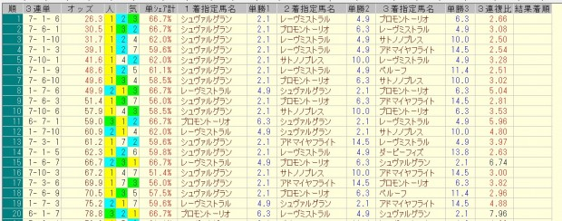 日経新春杯 2016 前日オッズ 三連単人気順