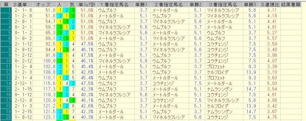 京成杯 2016 前日オッズ 三連単人気順