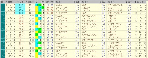 シンザン記念 2016 前日オッズ 三連複人気順