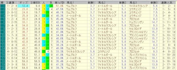 京成杯 2016 前日オッズ 三連複人気順