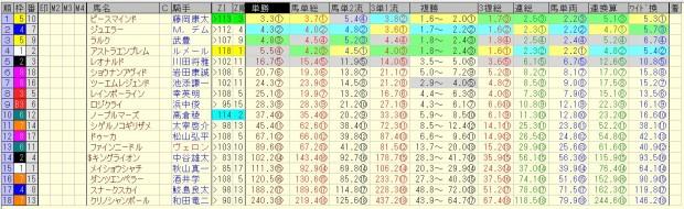 シンザン記念 2016 前日オッズ 合成オッズ(単勝人気順)