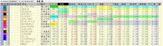 フェアリーステークス 2016 前日オッズ 合成オッズ(単勝人気順)