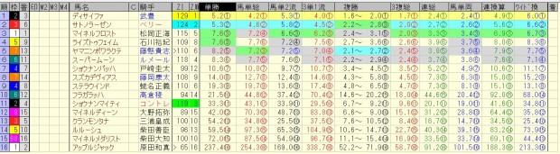 AJCC 2016 前日オッズ 合成オッズ(単勝人気順)