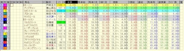 根岸ステークス 2016 前日オッズ 合成オッズ(単勝人気順)