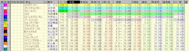 シルクロードステークス 2016 前日オッズ 合成オッズ(単勝人気順)