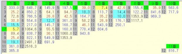 日経新春杯 2016 前日オッズ 馬連