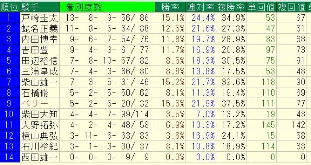 京成杯 2016 当該コース騎手成績(2013年以降)