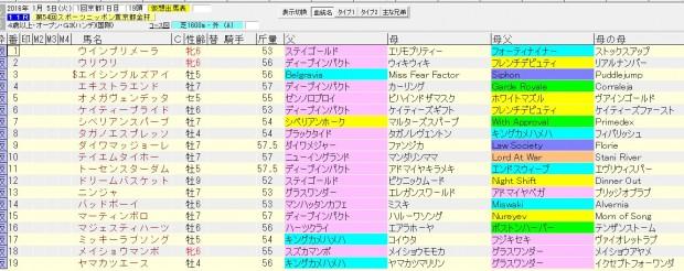 京都金杯 2016 血統表