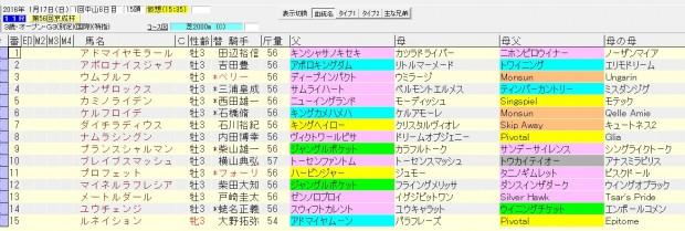 京成杯 2016 血統表